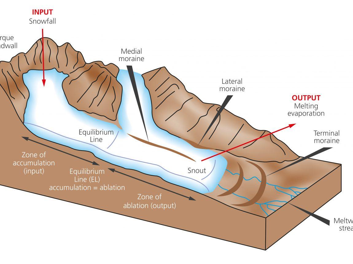 Solheimajokull Diagram 01