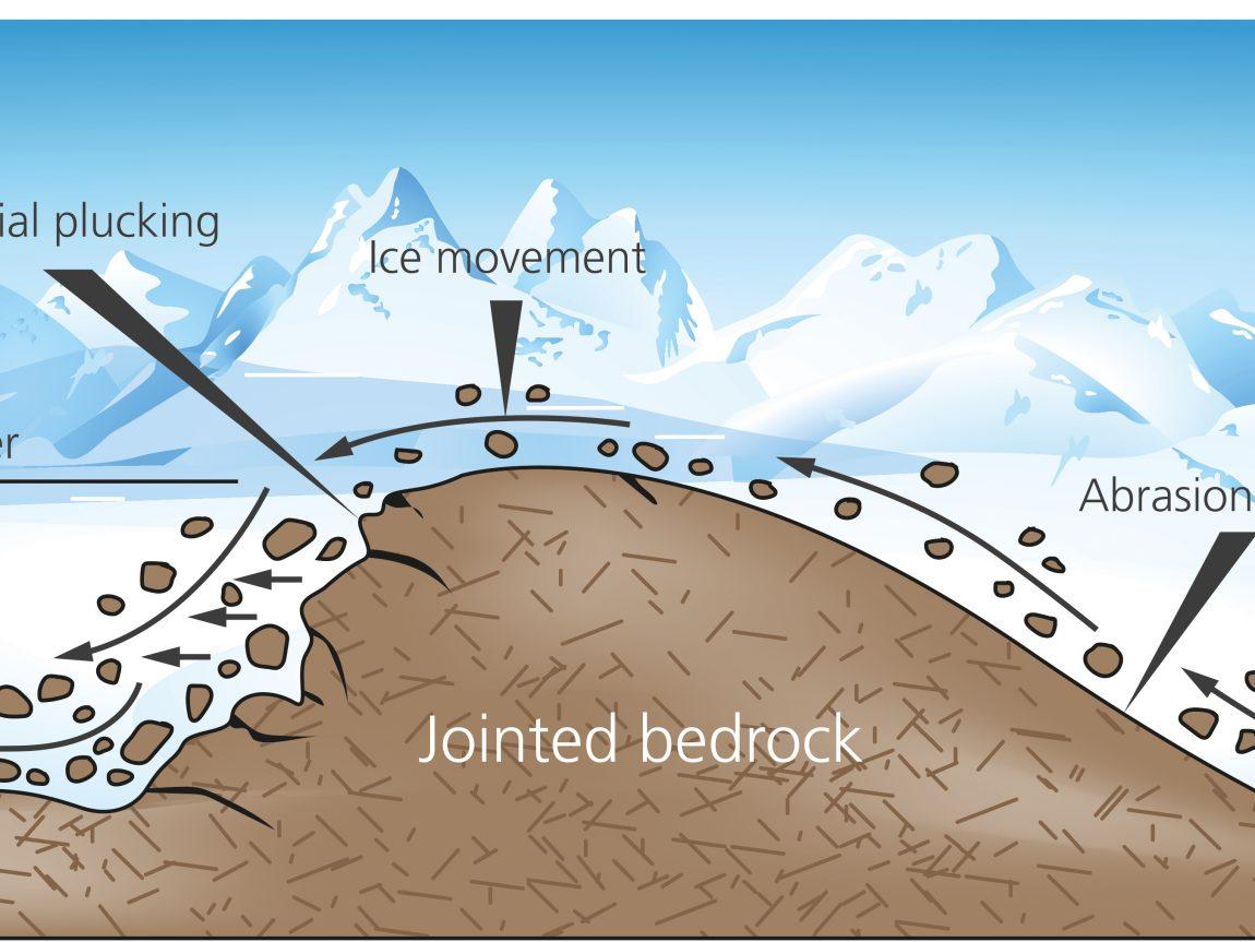 Solheimajokull diagram 03