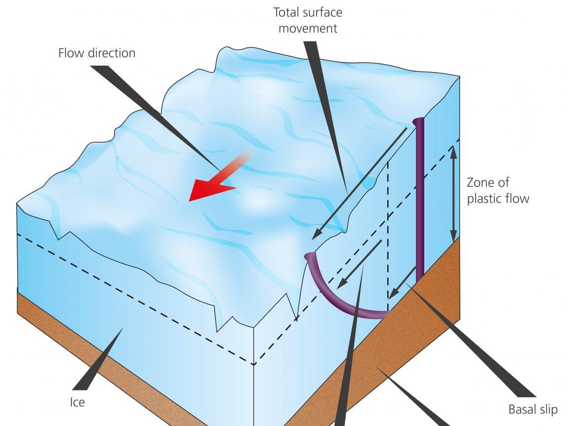 Solheimajokull diagram 2a