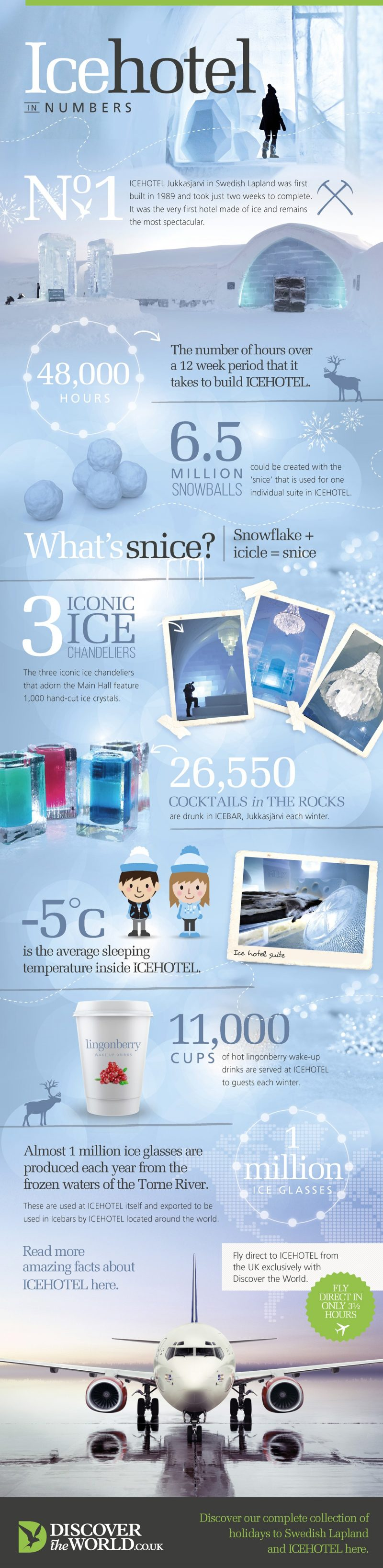icehotel in numbers