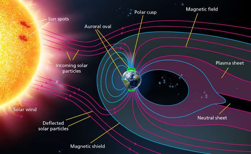 what causes the aurora illustration discover the world
